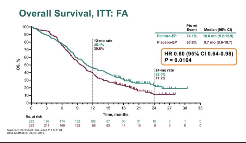 高蓓莉教授:似而不同——免疫治疗在小细胞肺癌中的应用进展